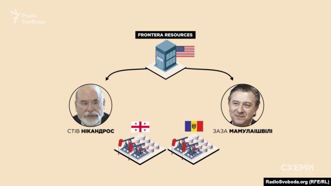 Дві ключові особи компанії: почесний президент Frontera Стів Нікандрос і член правління Заза Мамулаішвілі