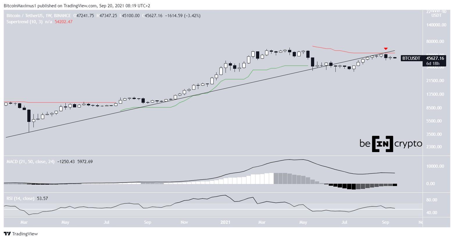 Bitcoin Kurs Preis Chart BTC 20. September 2021 Prognose