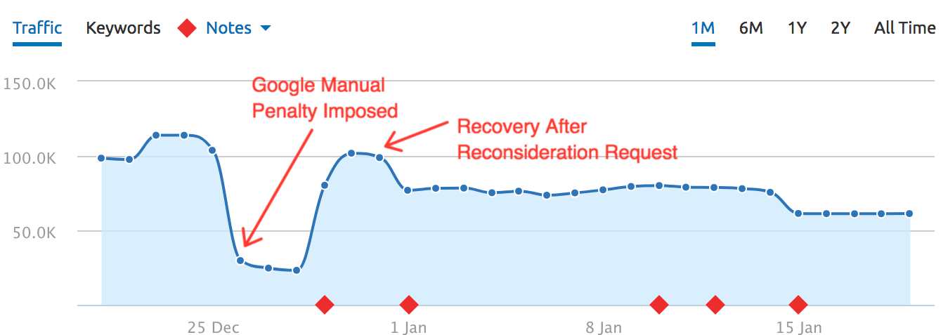 An image of a chart that shows the increase and decrease of traffic when google imposes manual penalty on a site