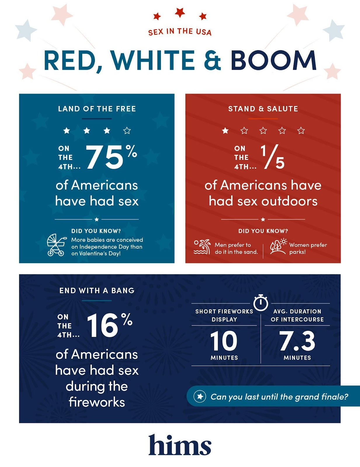 sex and fireworks statistics