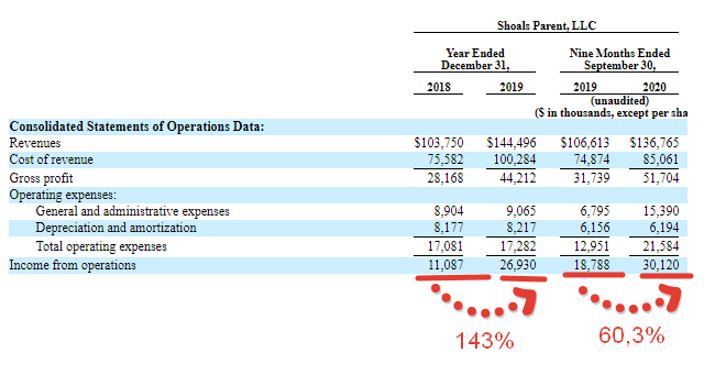 Premium отчёт перед IPO Shoals Technologies Group