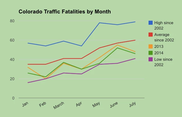 Traffic Fatalities go Down with Marijuana Legalization