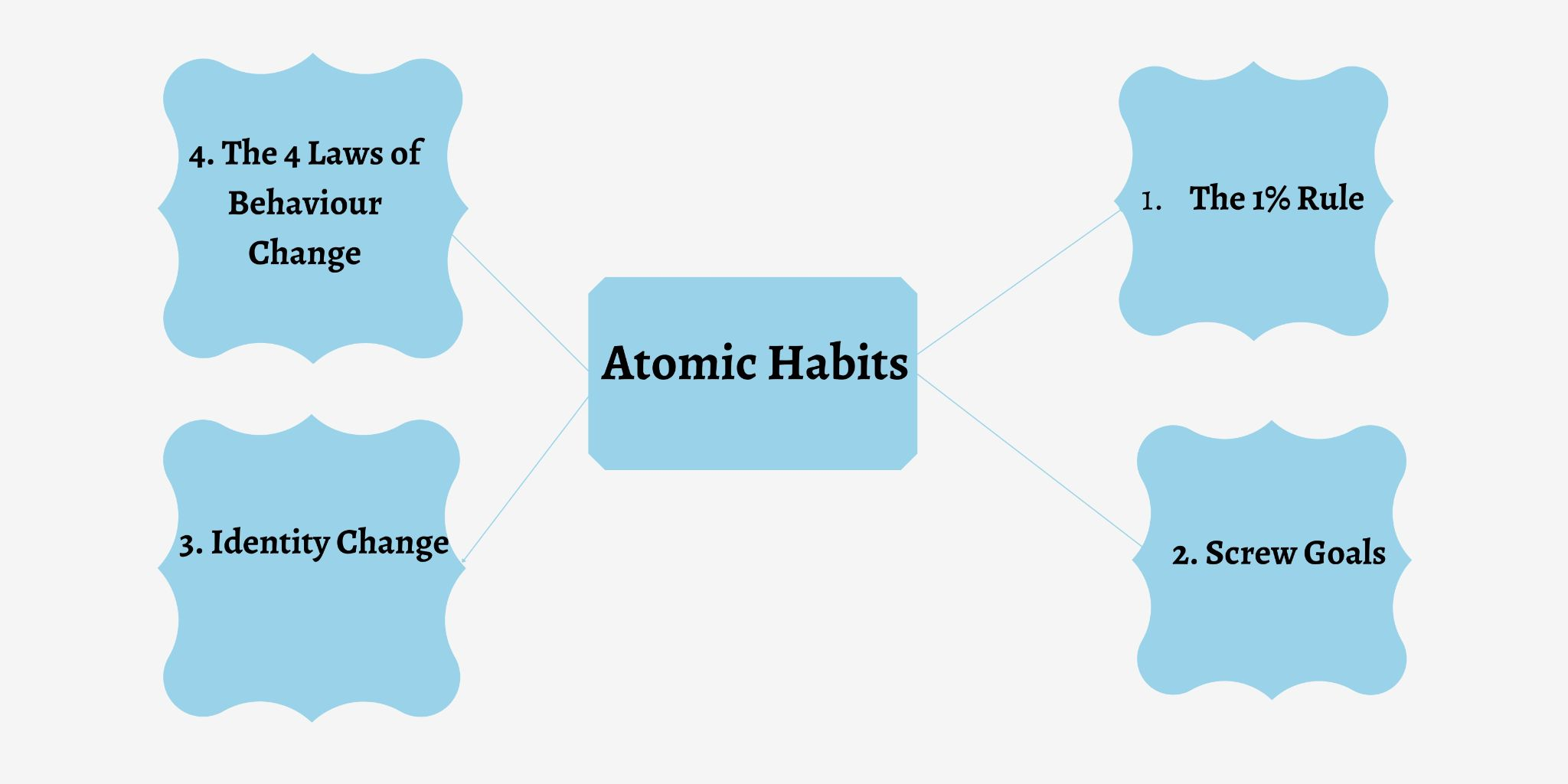 How to Change Your Life One Tiny Habit at a Time: My Lessons from Reading Atomic Habits by James Clear