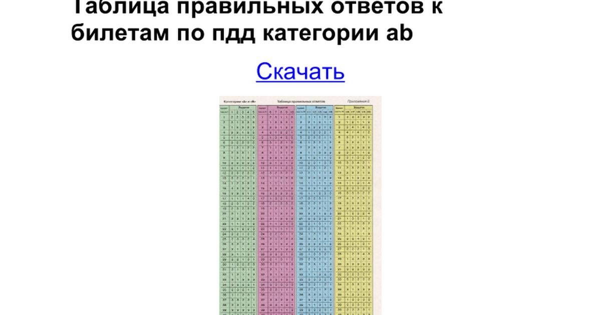 шпаргалки на билета пдд