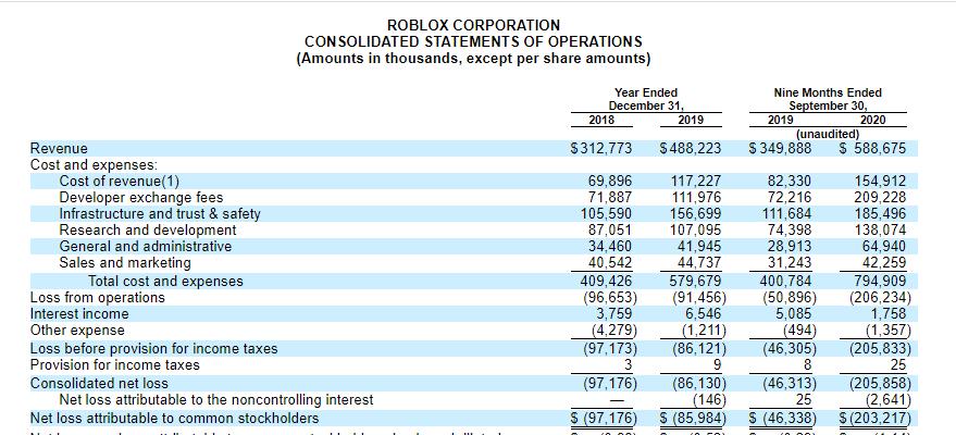 3 факта перед IPO Roblox