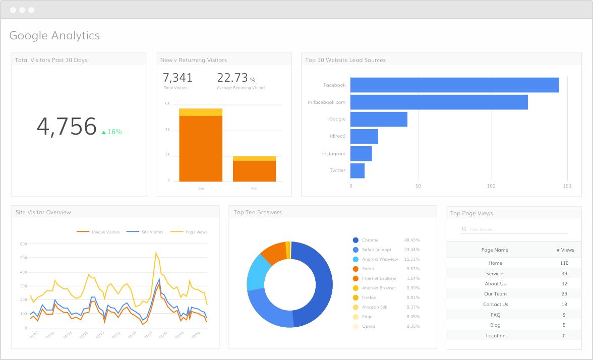 Google Analytics social media analytics tool example page