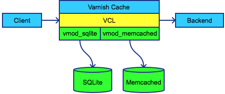fig showing workflow with sqlite and memcached VMODs