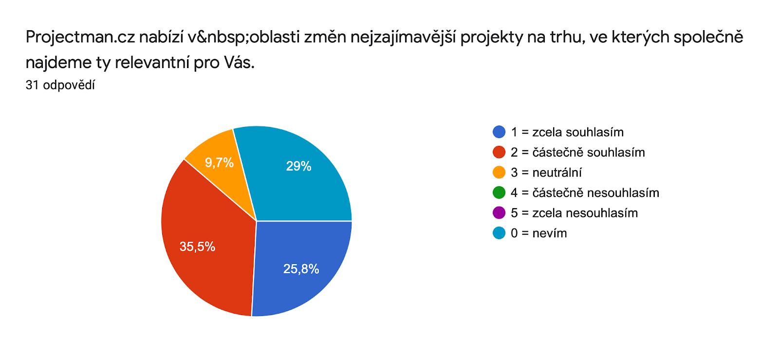 Graf odpovědí Formulářů. Název otázky: Projectman.cz nabízí v oblasti změn nejzajímavější projekty na trhu, ve kterých společně najdeme ty relevantní pro Vás.. Počet odpovědí: 31 odpovědí.