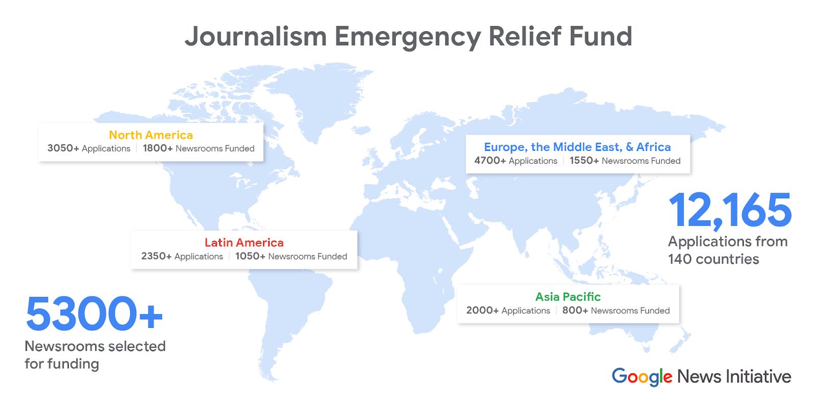 Google disponibiliza Fundo de Emergência para mais de 5.300 organizações de jornalismo local