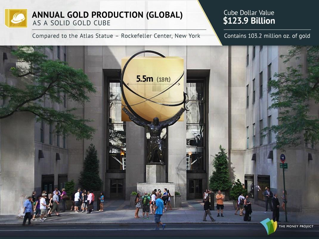 production mondiale annuelle d'or représentée dans un cube de 5,5 m de côté