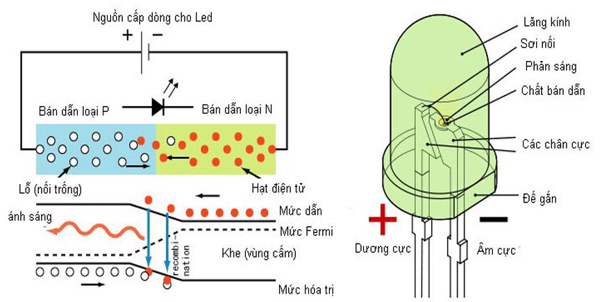 Cấu tạo và nguyên lý hoạt động của đèn led - LED Vietnic