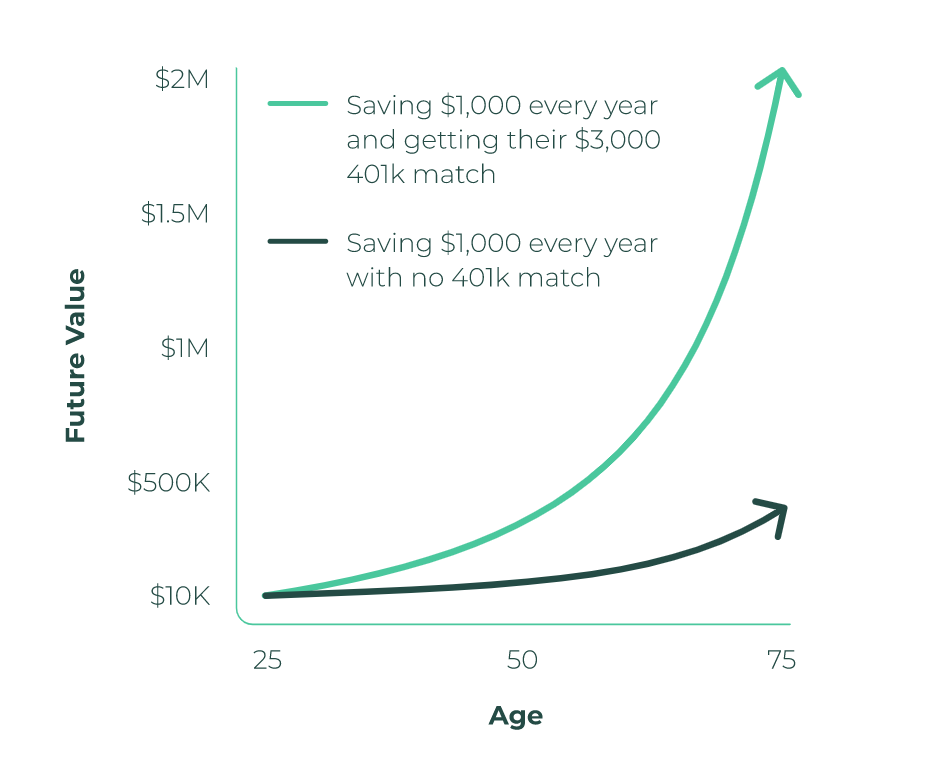 401k benefits with and without a company match