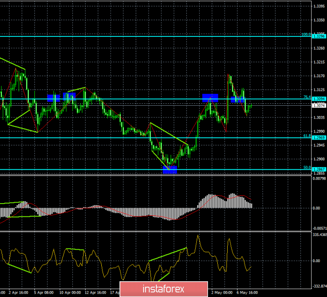 Analysis of GBP/USD divergence on May 8. The pound completed its growth