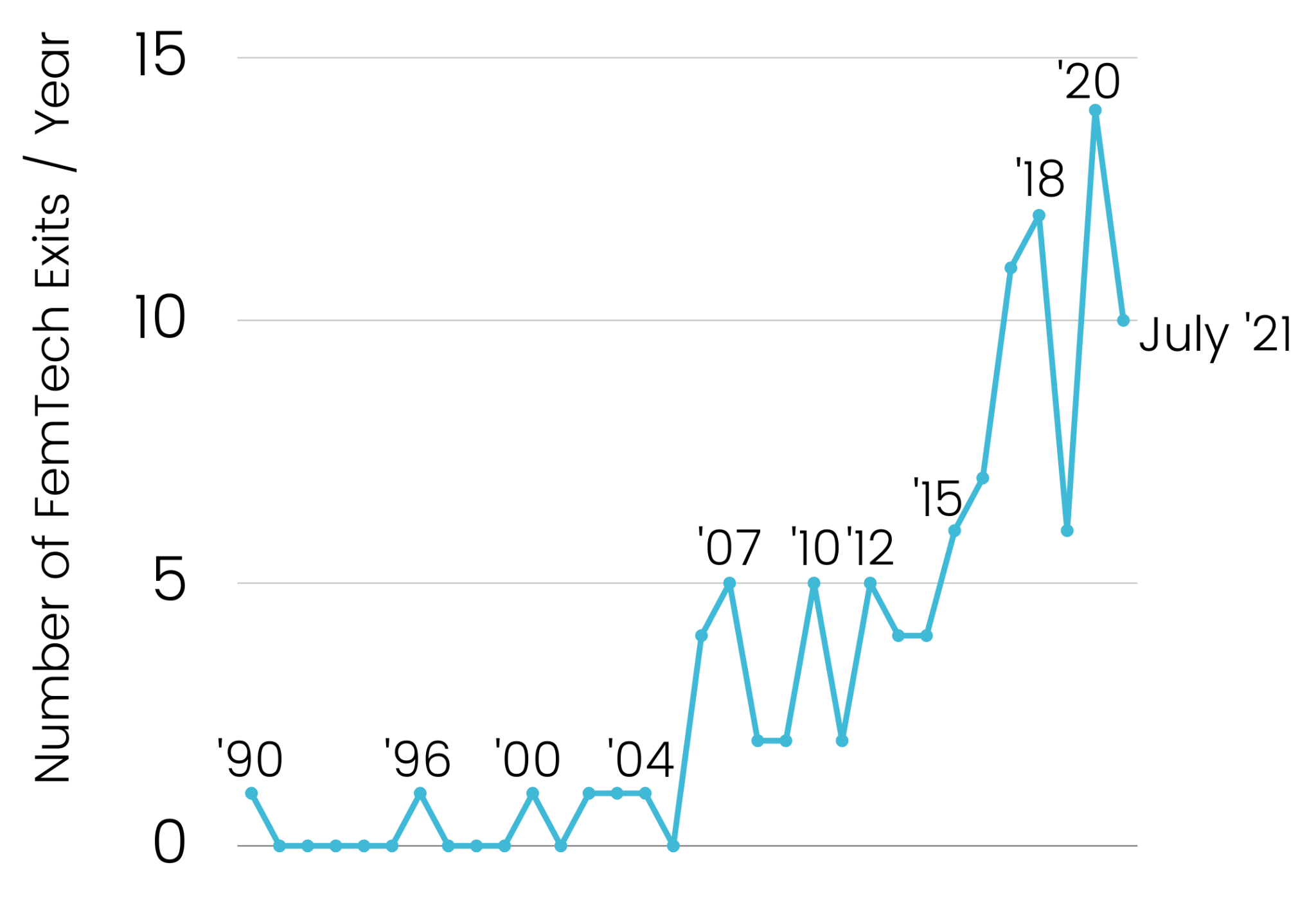 line graph showing number of femtech exits per year from 1990 to 2021