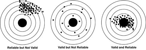 Ilustrasi validitas dan reliabilitas sebagai titik atau tembakan dalam papan target. Ini menggambarkan kasus dimana psikotes kepribadian reliabel tapi tidak valid, valid tapi tidak reliabel, dan valid dan reliabel.