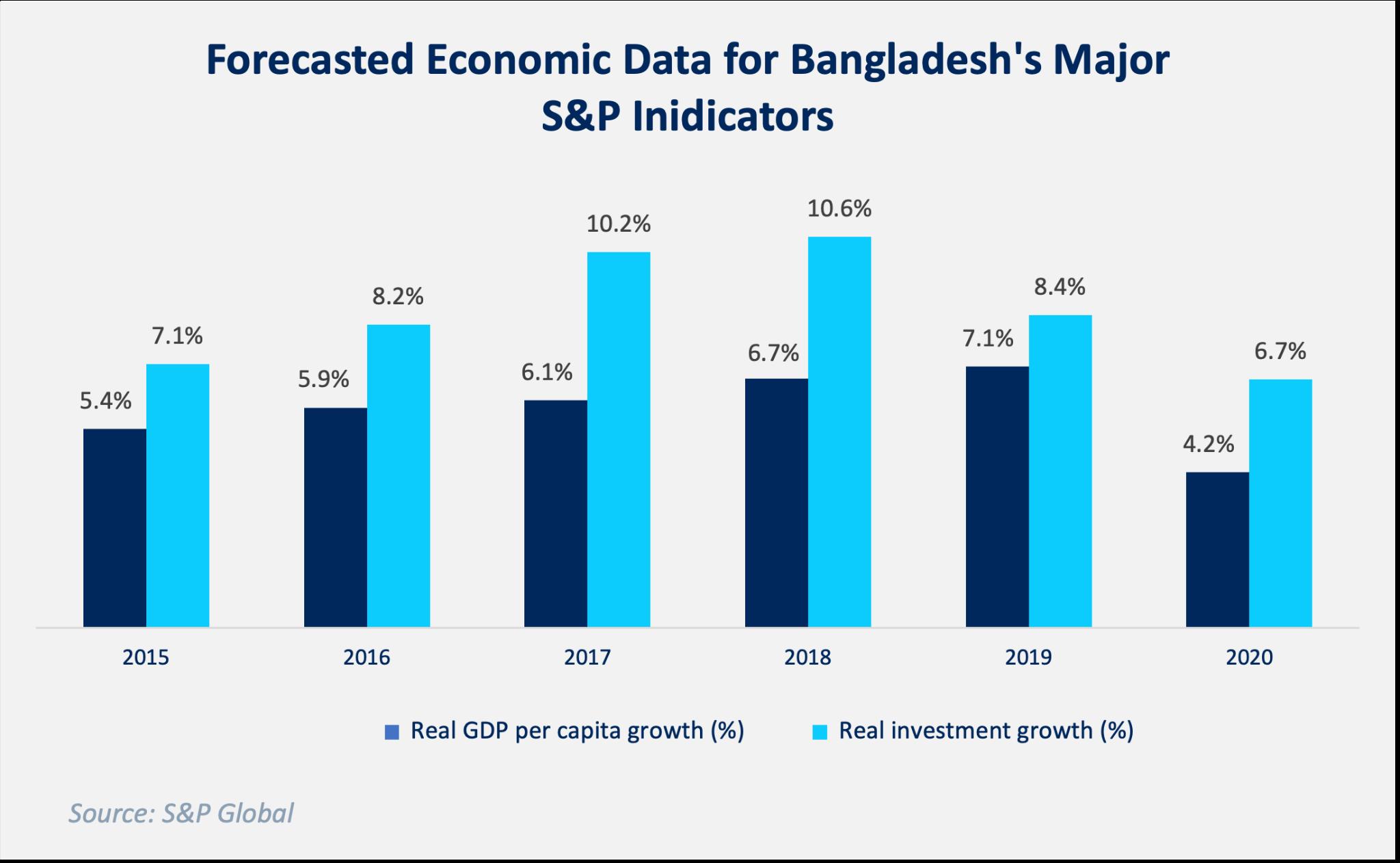 Figure: Forecasted Economic Data as per S&P Global_LightCastle Partners