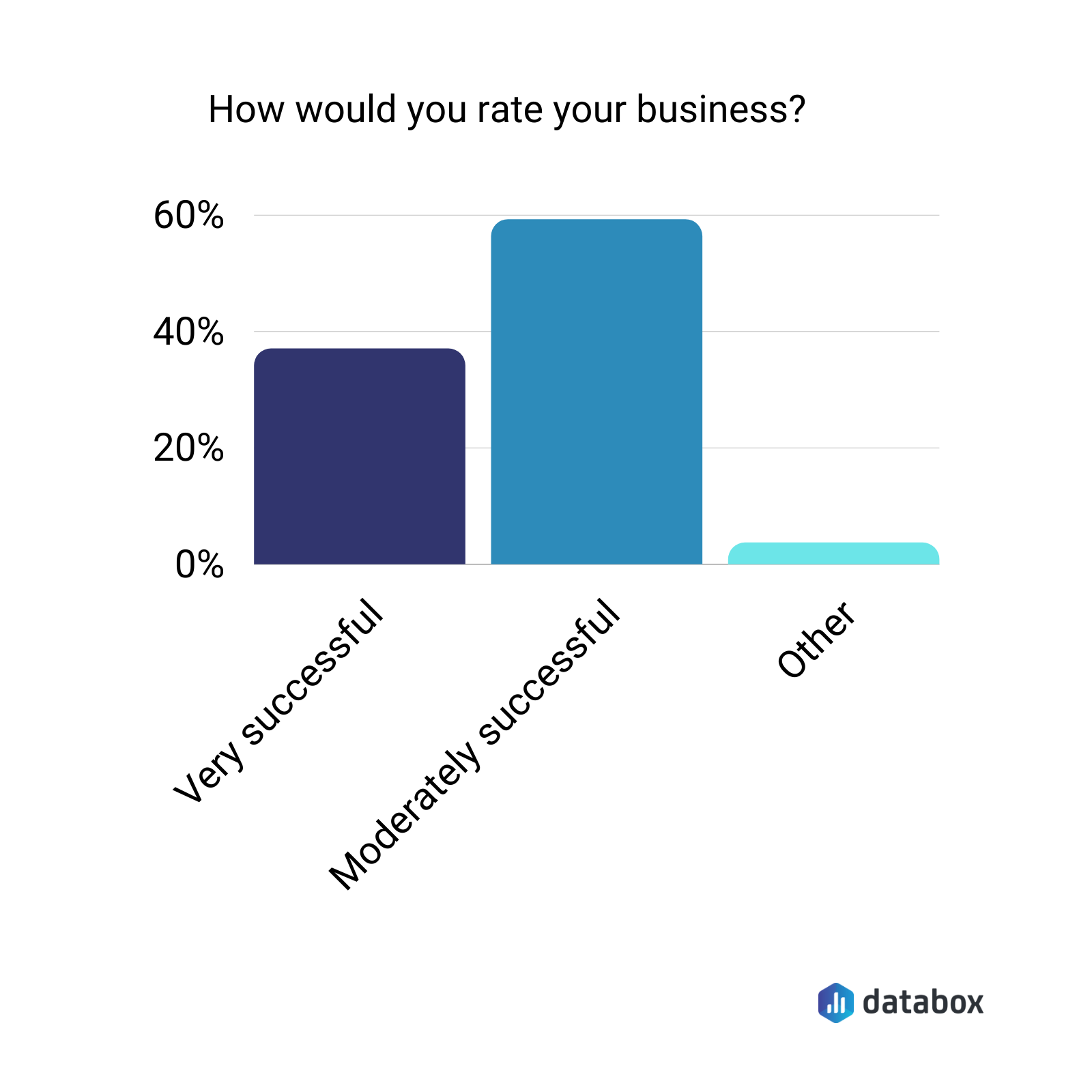 How would you rate your business?
