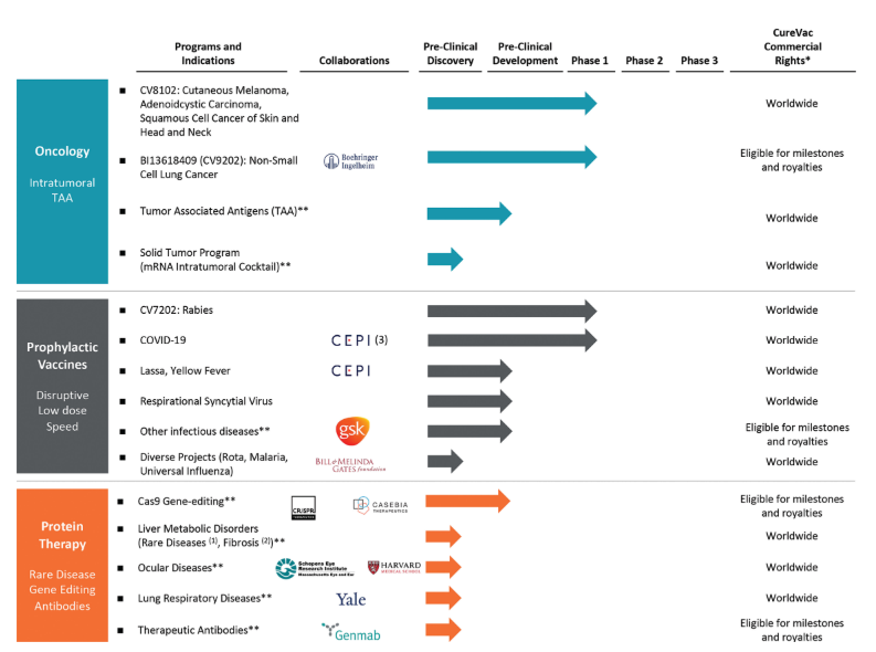 Premium отчет перед IPO CureVac N (IPO CVAC)