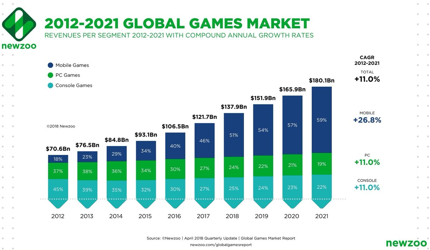 Global games market to hit $137.9 billion this year - Newzoo |  GamesIndustry.biz