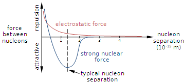 Sci_phys_quanta_strong_force