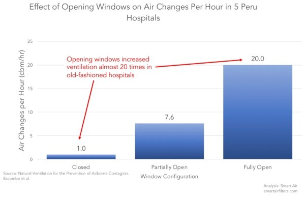 Opening windows in hospitals in Peru improved air changes per hour ventilation dramatically viruses-1