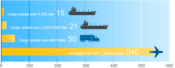 Carbon Emissions 10 Times Higher for Air Freight than Sea Freight ...