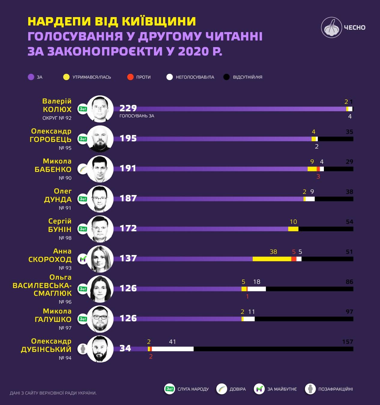 Робота мажоритарника 95-го округу Горобця в парламенті: деякі показники на нулі