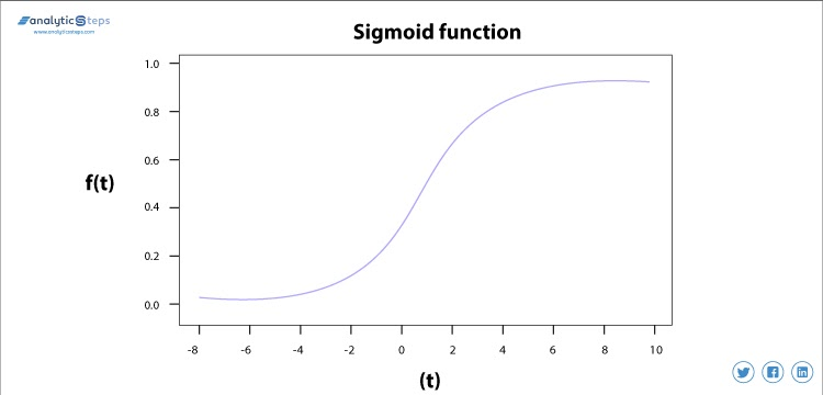 A graphical representation of the sigmoid activation function that is also known as a logistic function.