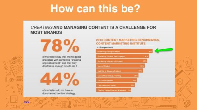Image result for content marketing wrong timing