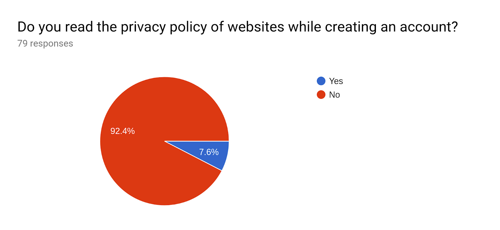 Forms response chart. Question title: Do you read the privacy policy of websites while creating an account?. Number of responses: 79 responses.