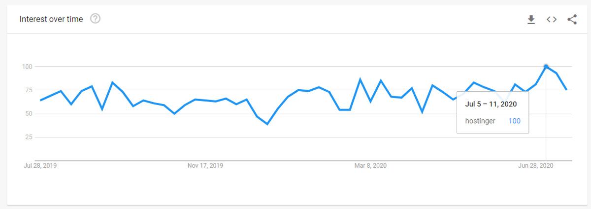 gráfico destacado de interesse ao longo do tempo no google trends