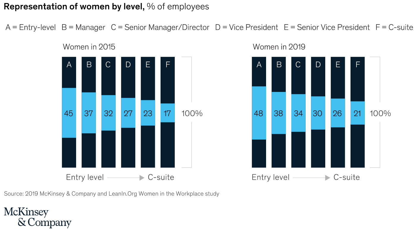 2019 McKinsey & Company and LeanIn.Org Women in the Workplace study, showing representation of women by level.