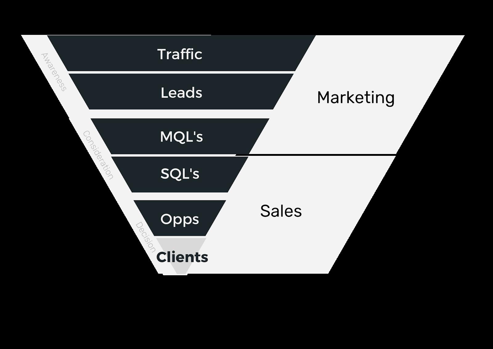 Marketing Funnel marketingplan