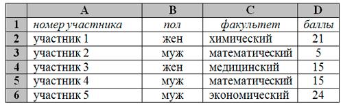 На основании данных, содержащихся в этой таблице, ответьте на два вопроса. 1. Сколько участников набрали более 20 баллов? Ответ на этот вопрос запишите в ячейку G2 таблицы. 2. На сколько баллов отличается средний балл студентов экономического факультета от общего среднего балла? Ответ на этот вопрос с точностью до двух знаков после запятой запишите в ячейку G3 таблицы.
