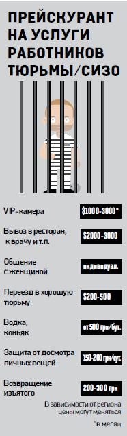 Как сидят в VIP-тюрьмах чиновники и бизнесмены. Фото 1
