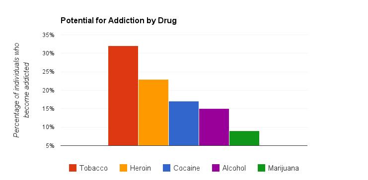 Marijuana Addictive Comparison