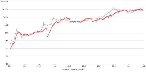 Сравнение графика цены биткоина (серый) и энергозатрат на его добычу (красный).