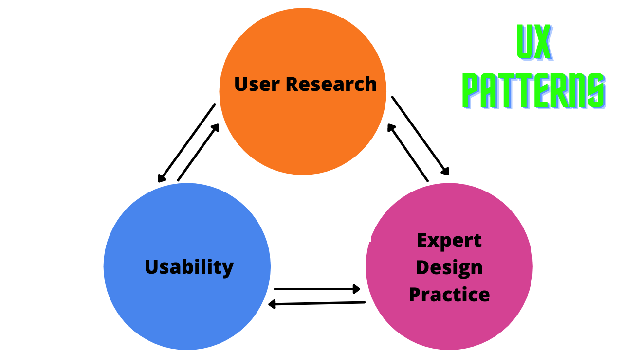This image shows UX patterns that you can implement to achieve a good user experience