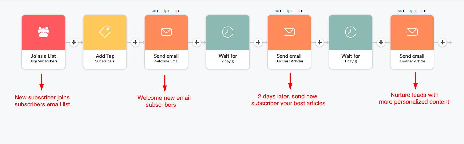 một mẫu thiết kế chiến dịch email chào mừng trong quy trình email của Automizy