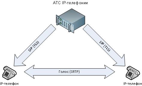 Схема шифрования IP-телефонии