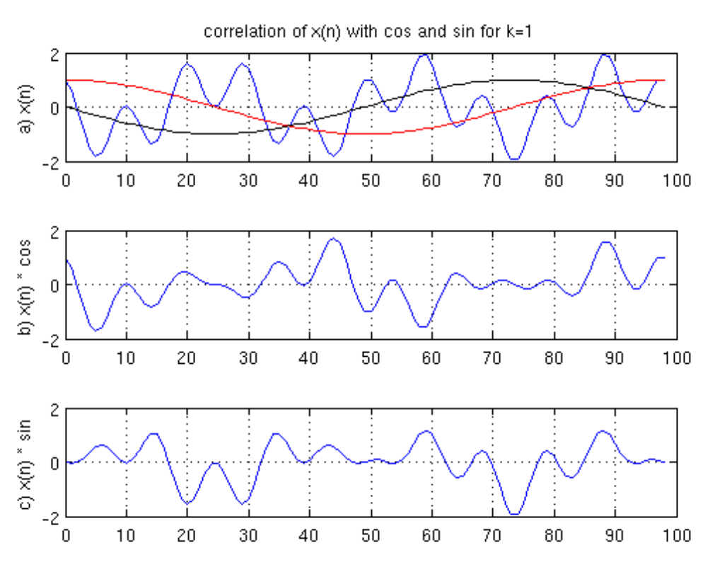 Diagram 3: k = 1 sinusoids and signal correlation