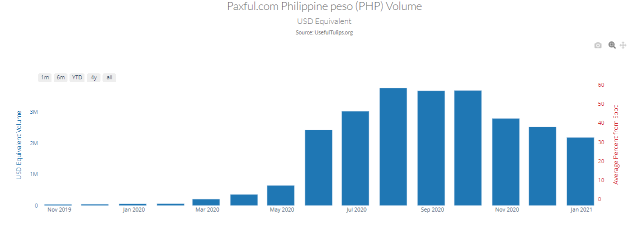 trading bitcoin filippine)