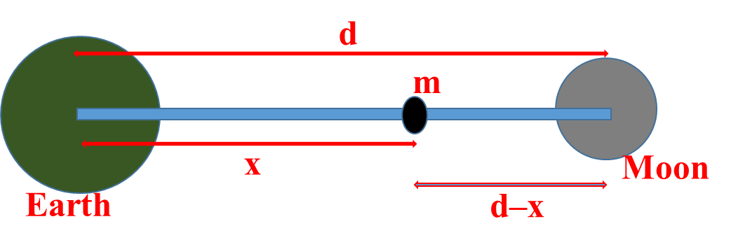 Gravitation Important Numerical Questions (solved) Class 11 Physics
