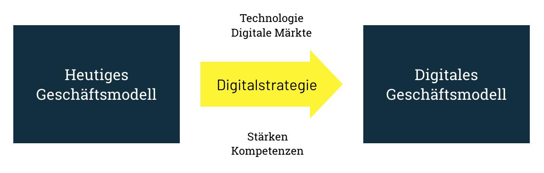 Deine Digitalstrategie als Fundament deiner digitalen Transformation.