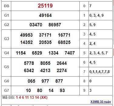 Thống kê kết quả xổ số miền bắc ngày 07/02/2021