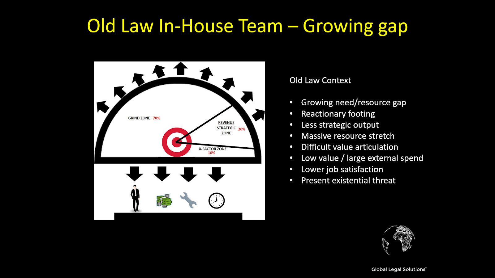 Old law, the current state of most in-house legal teams