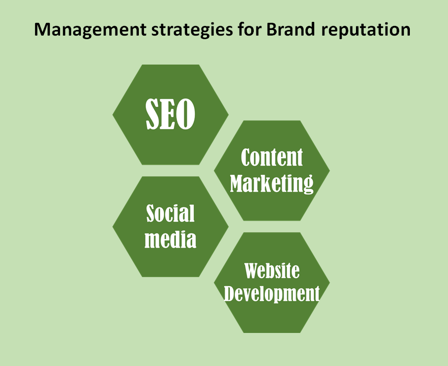 management-strategies-for-brand-reputation