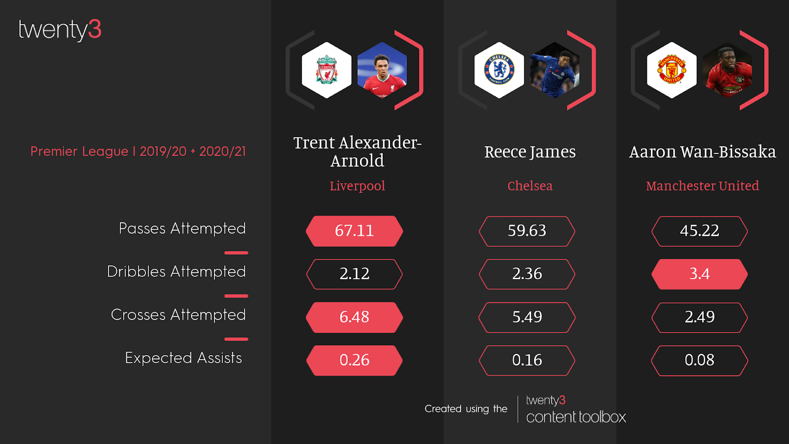 A stats comparison of Trent Alexander-Arnold, Reece James and Aaron Wan-Bissaka in the Premier League.