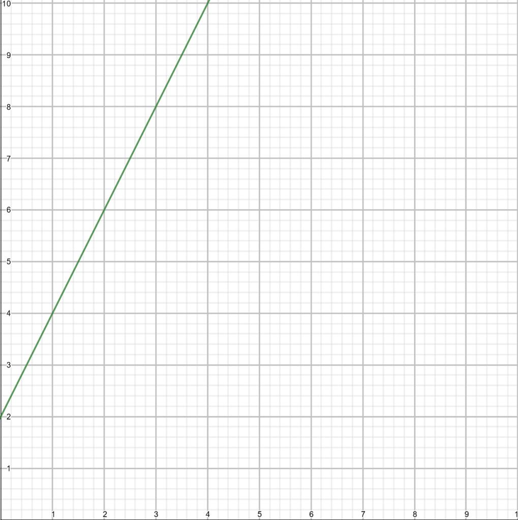 A linear equation in a cartesian plane
