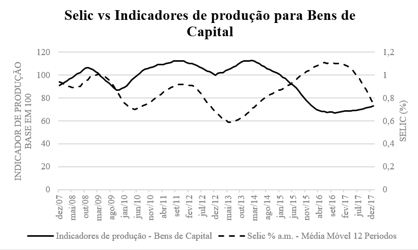 selic vs industria